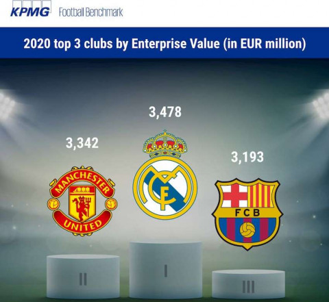 Real Madrid, Manchester United y FC Barcelona, clubes de fútbol con mayor valor